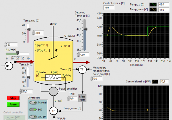 How to optimize PID controller settings - Classroom | www trainor no